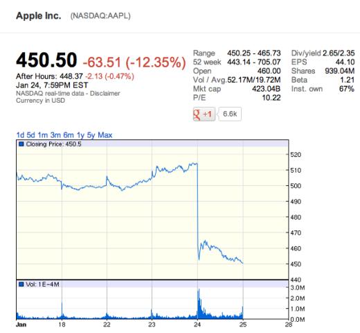 Падение стоимости акций Apple
